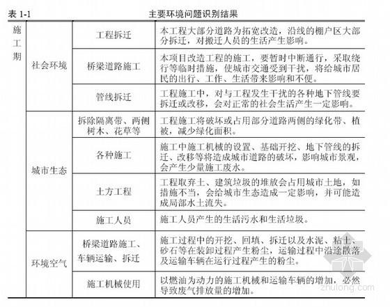 [辽宁]城市交通改造项目环境影响报告(107页)