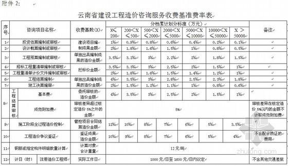 [云南]关于调整造价咨询服务收费标准的通知