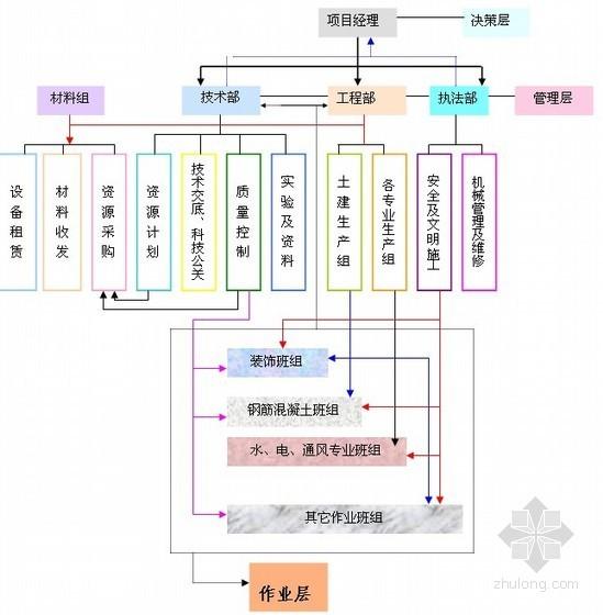 [云南]商务中心鲁班奖申报创优策划方案