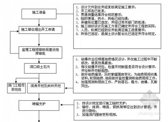 油气管道工程隧道群监理实施细则(152页)