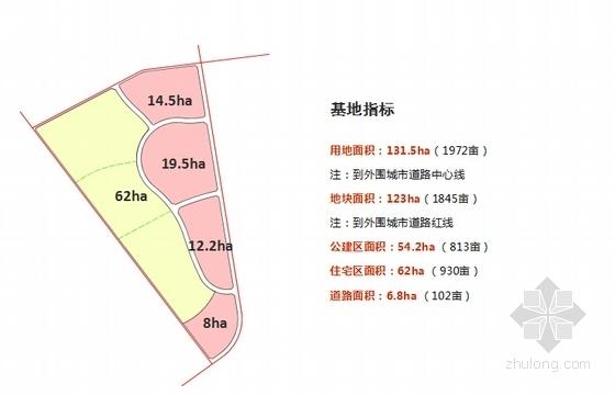 [辽宁]复合型国际温泉小镇景观概念总体规划-基地指标