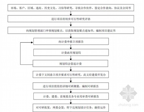 房地产开发全套流程大全(PDF格式 内部资料)