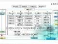 商业地产项目前期定位方案(定位与招商)126页