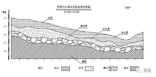 往复式高压喷射灌浆在漂石地层中的应用与发展
