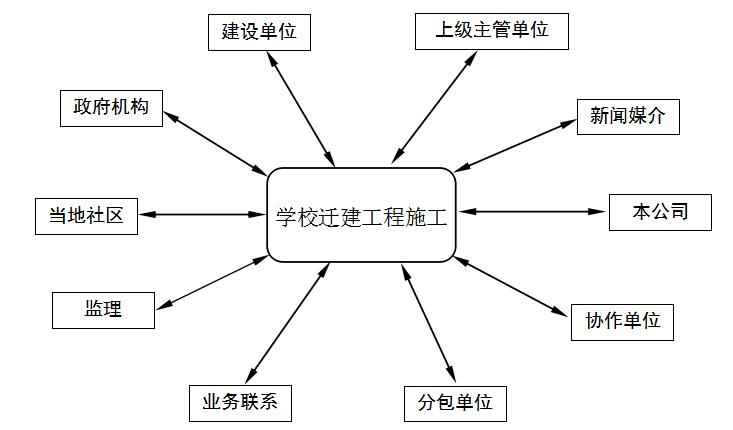 学校施工组织设计_3