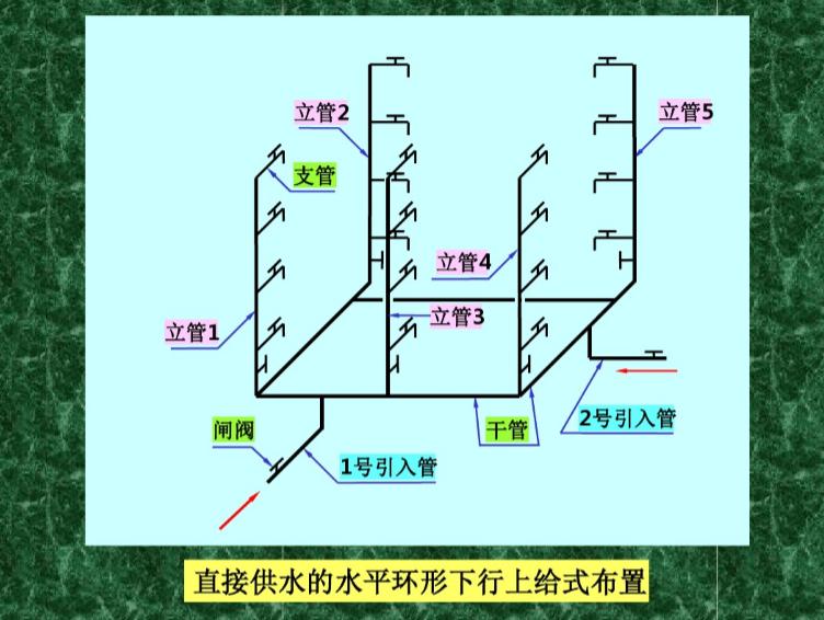 室内给水排水工程图