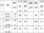 M7.5浆砌片石挡土墙施工方案Word版(共14页)