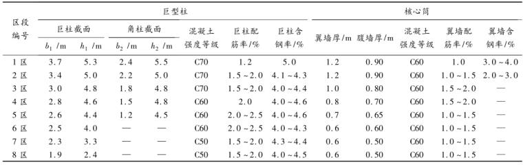 上海中心大厦结构长期竖向变形分析_4