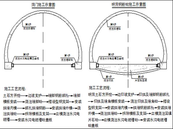 中铁一局集团临渭高速公路LW7合同段隧道工程施工安全专项方案
