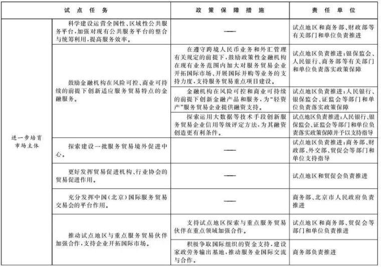 北京和雄安新区列为服贸试点,工程咨询行业迎来重大变革!_8
