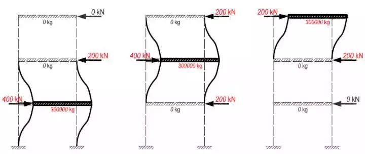 地震力计算(五)之多自由度体系的质量、刚度、自振周期_8