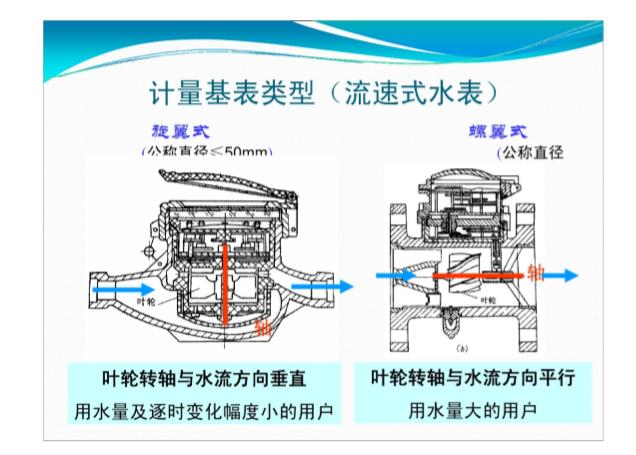 101页详解建筑内部给水系统