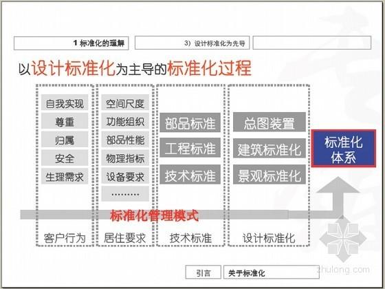 [内部资料]房地产产品标准化体系的建立与实施专家精讲(图表丰富)