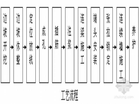 [北京]医院综合楼工程基坑护坡结构设计及施工方案