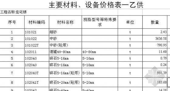 [江苏]某高层住宅楼清单投标书