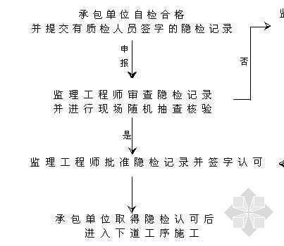 隐蔽工程验收程序流程图