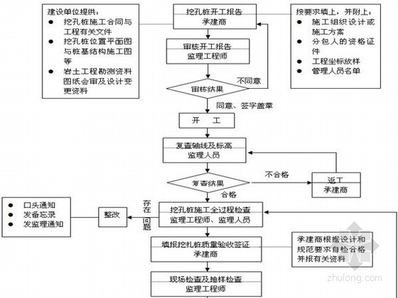 房建桩基工程监理实施细则(沉管灌注桩、人工挖孔桩、预制桩)