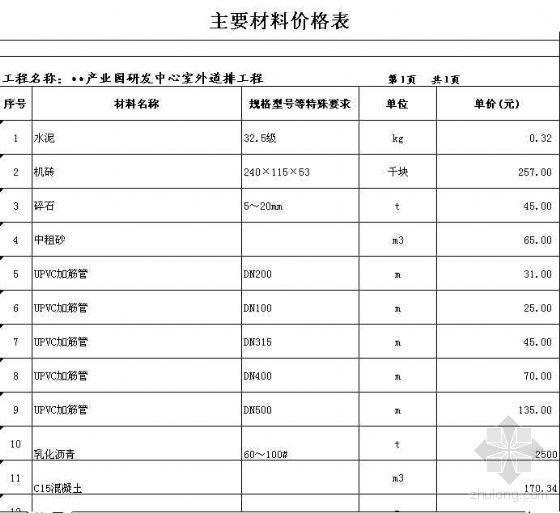 安徽某工业园区道排工程量清单报价(室外道排)