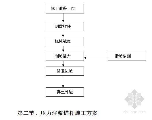 [四川]高速公路工程边坡施工组织设计(投标 滑坡应急处理)