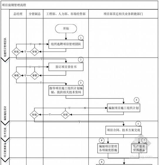建筑工程项目前期管理流程图