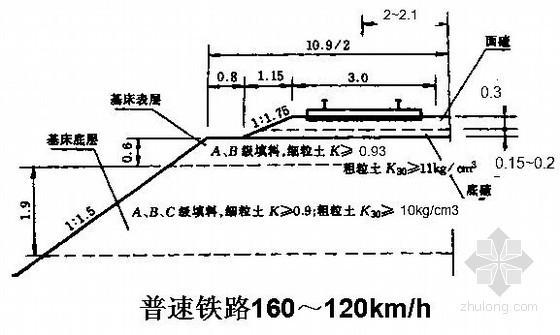 [ppt]铁路工程路基土工试验与检测技术专题讲座
