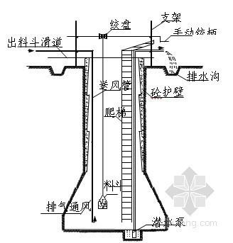 [重庆]博物馆人工挖孔灌注桩施工方案