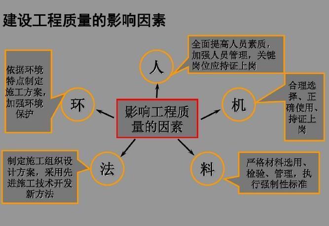 知名高校建筑工程质量管理PPT121页(附质量分析方法案例)