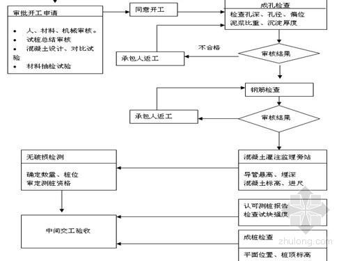 [云南]桥梁工程监理细则(梁安装、接头处理)