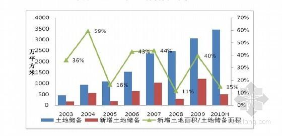 标杆房地产企业研究报告(61页 图文丰富)