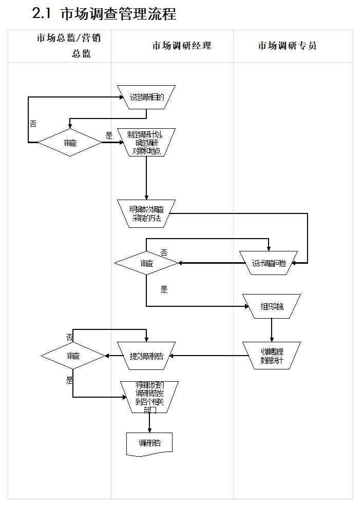 市场调查管理流程