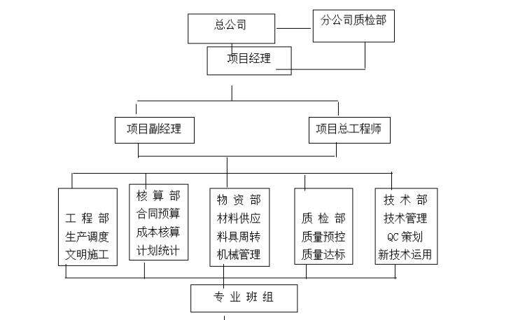 砖混住宅楼施工组织设计毕业设计(共66页,含施工图)