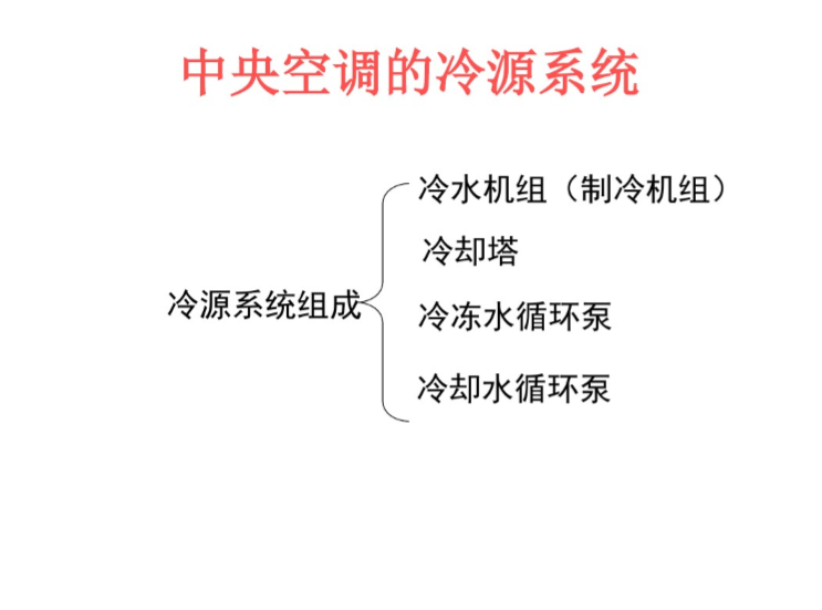 中央空调控制系统介绍-暖通空调