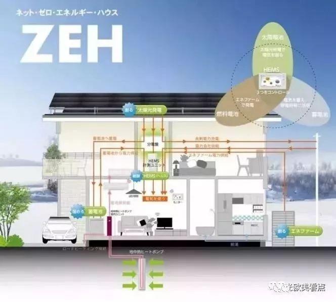 日本的零能耗住宅,已经先进到什么程度?实拍告诉你_8
