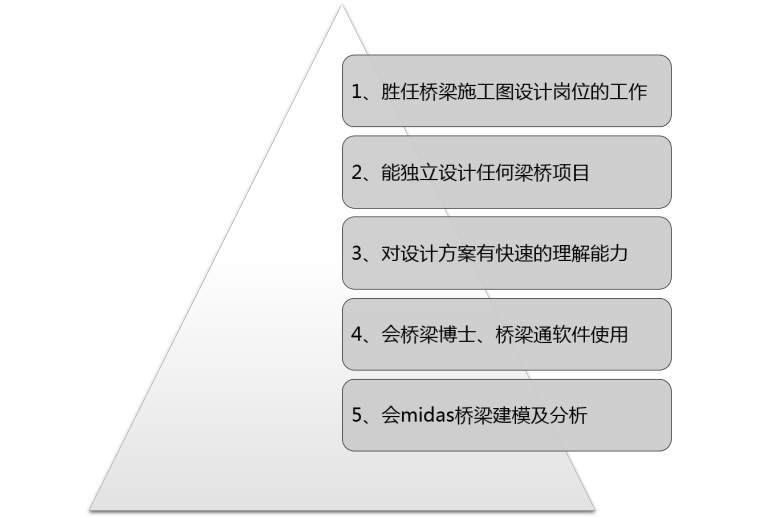 [每周五直播]桥梁施工图设计实操班(连续梁桥/简支梁桥/连续