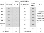 分部工程的质量评定(含表格)