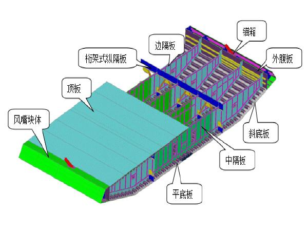 桥梁钢箱梁制作施工工艺方案