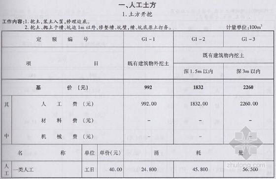 [浙江]2010版建筑工程加固预算定额(全套150页)