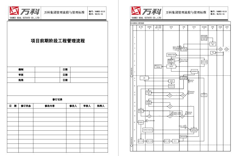[万科]全套工程项目管理流程