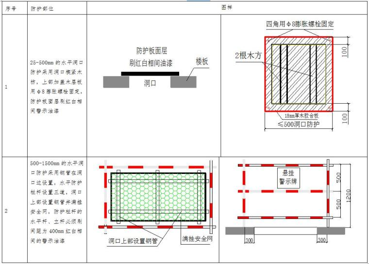 [天津]大型国际医院工程安全文明施工方案(48页,鲁班奖工程)