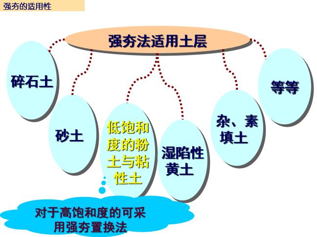 地基处理-强夯法和强夯置换法