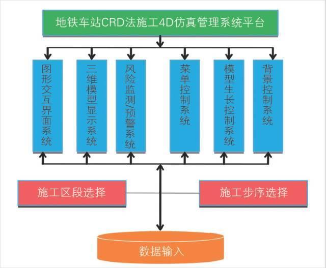 基于BIM的地铁隧道超近间距CRD法施工4D仿真_5