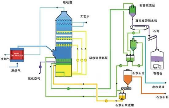 烟气脱硫设备运行过程中石膏旋流器出现故障怎么办