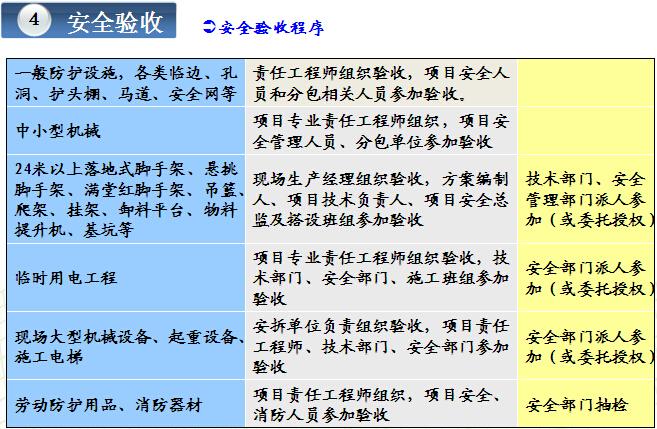 知名企业安全生产管理手册解读(图文并茂)_5
