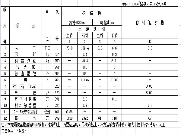 2014公路工程预算定额完整版