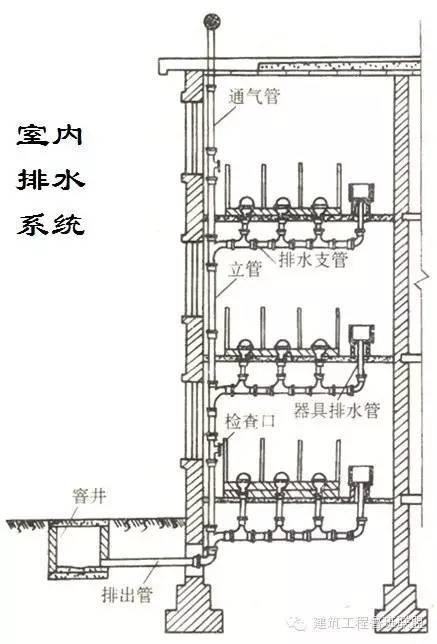 建筑给排水常用的6种给水方式和3种排水方式_7