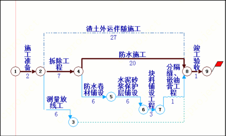 (四川省)屋面防水施工方案