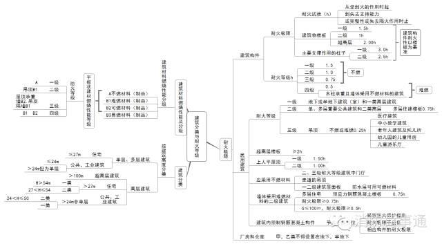 注册消防工程师这22张知识体系导图必须熟记于心!_6