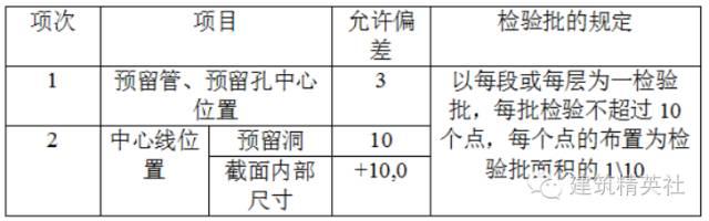 木工模板施工方案模板施工技术(干货)_10