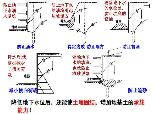 地铁基坑工程设计与施工技术讲解299页PPT(附图丰富)