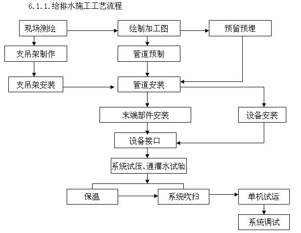 商业地产室内机电工程施工组织设计(210页,图文丰富)_7